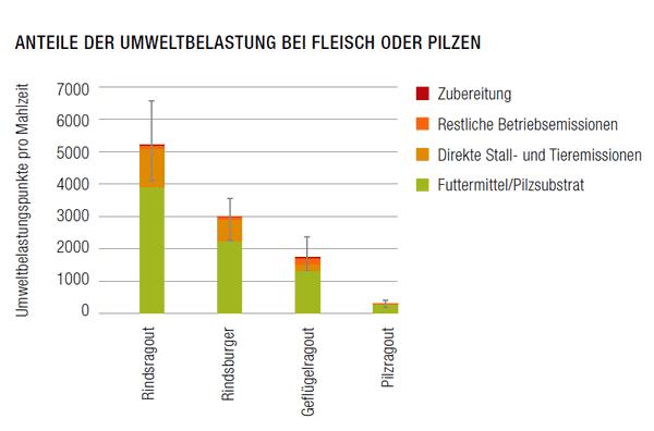 Anteile Umweltbelastung_FleischPilze