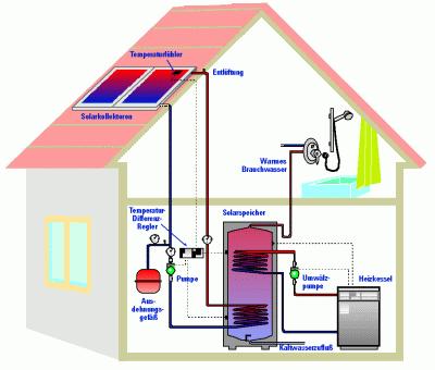 Funktionsschema einer Trinkwassererwärmung