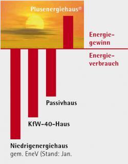 Energiegewinn_Energieverbrauch